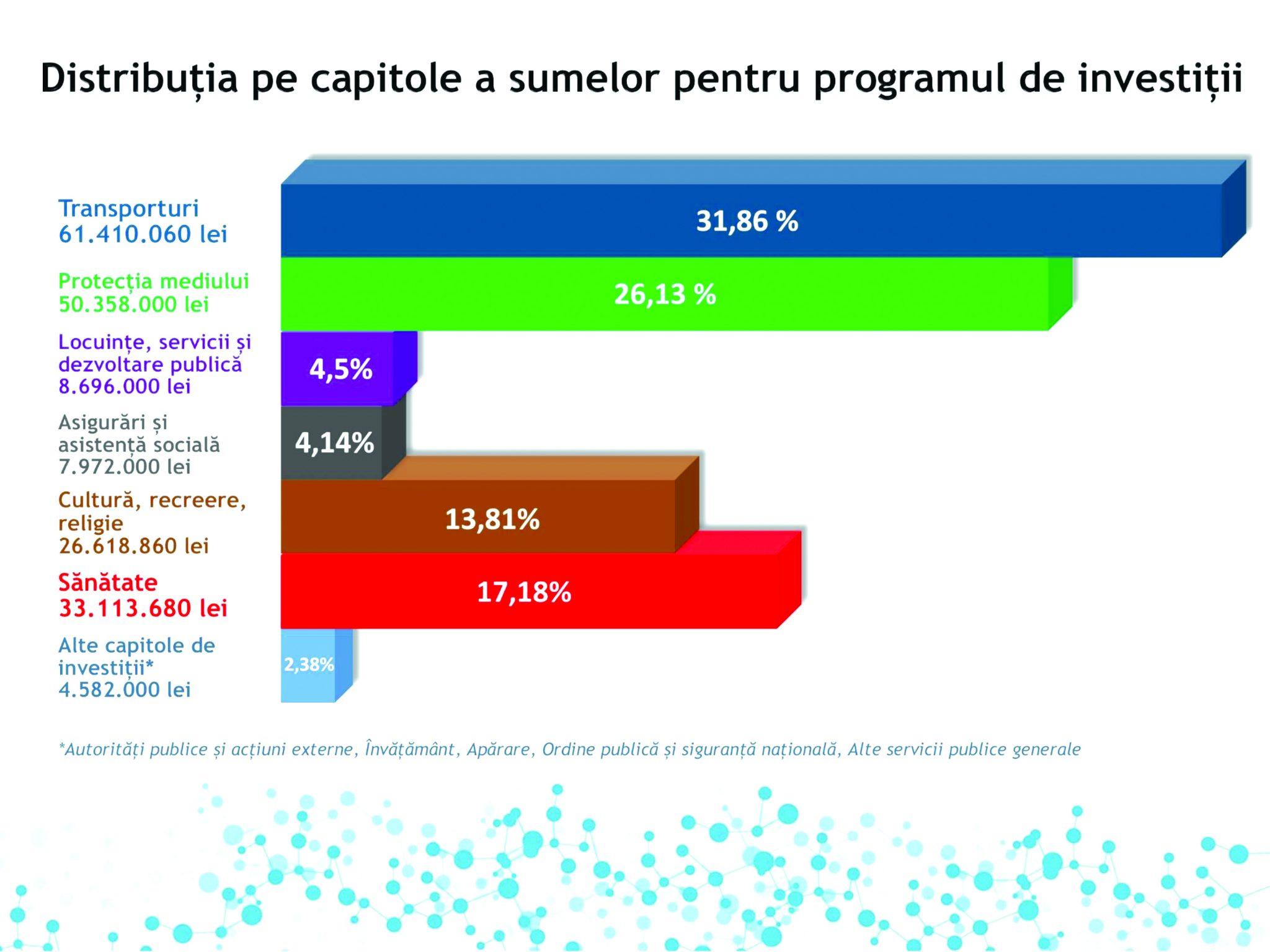 Buget mai mare în acest an în Dolj. Consiliul Judeţean pregăteşte investiţii în infrastructură