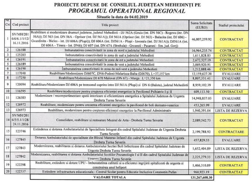 CJ Mehedinţi – proiecte de peste 131 milioane euro, pe Programul Operaţional Regional